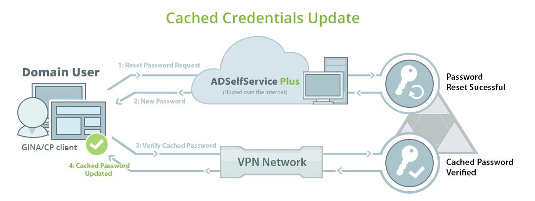 Cached Credentials Update