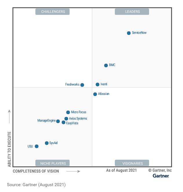 ManageEngine, ITSM 도구에 대한 Gartner® Magic Quadrant™에 2년 연속 등장