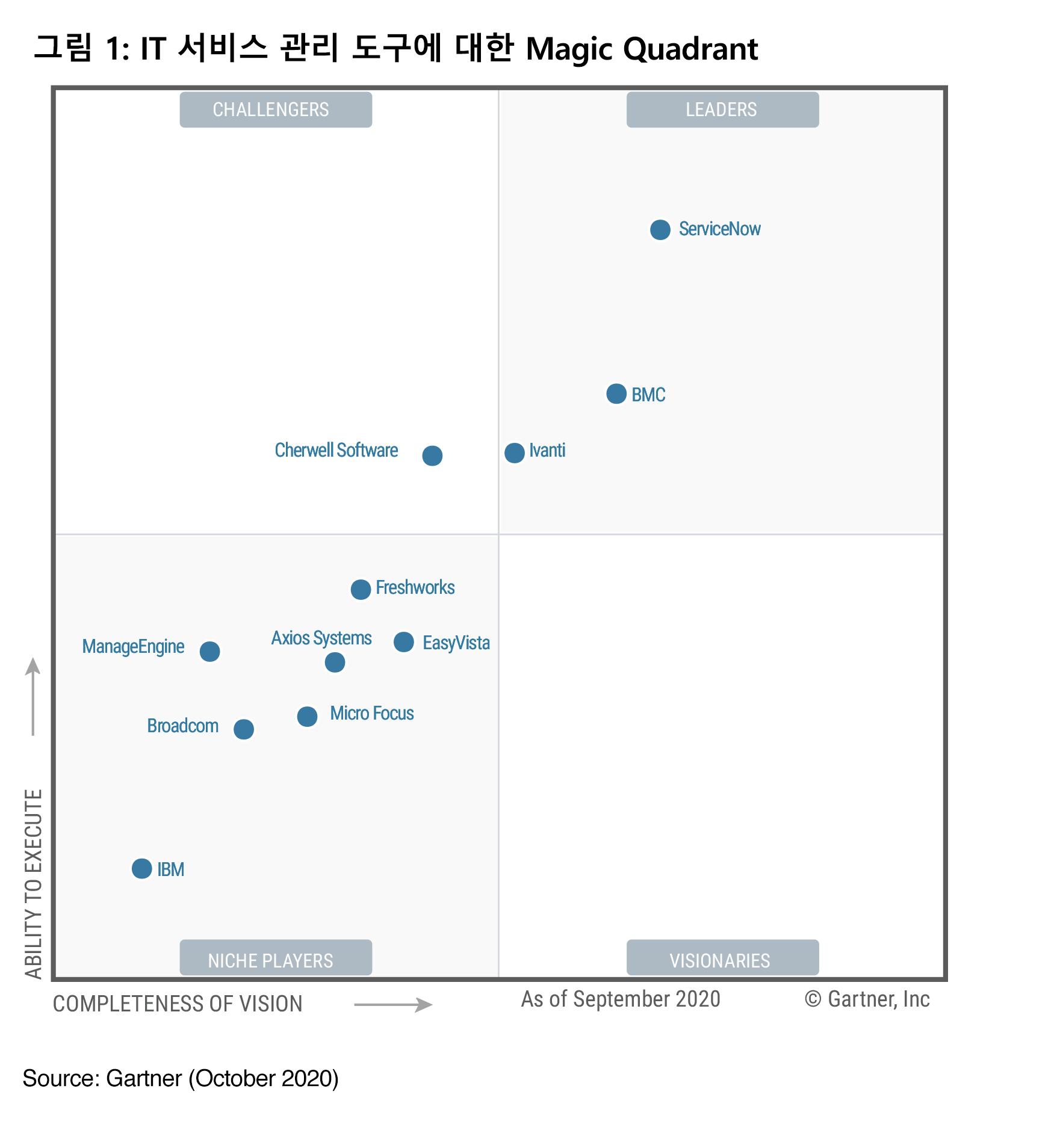 IT 서비스 관리 도구에 대한 2020 Gartner Magic Quadrant에 선정되었습니다