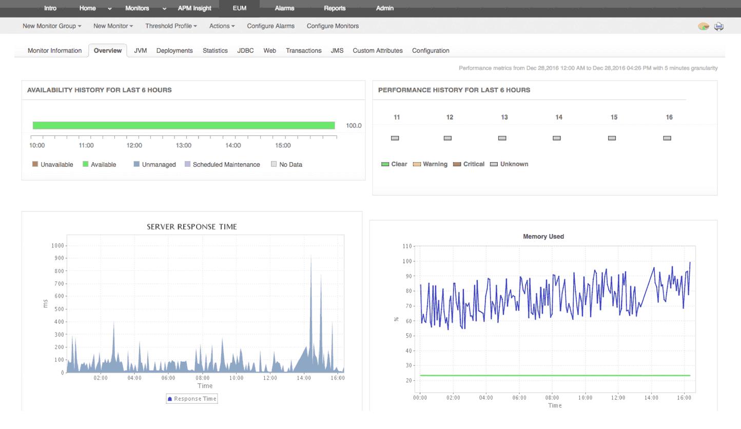 Monitoreo de servidores de aplicaciones