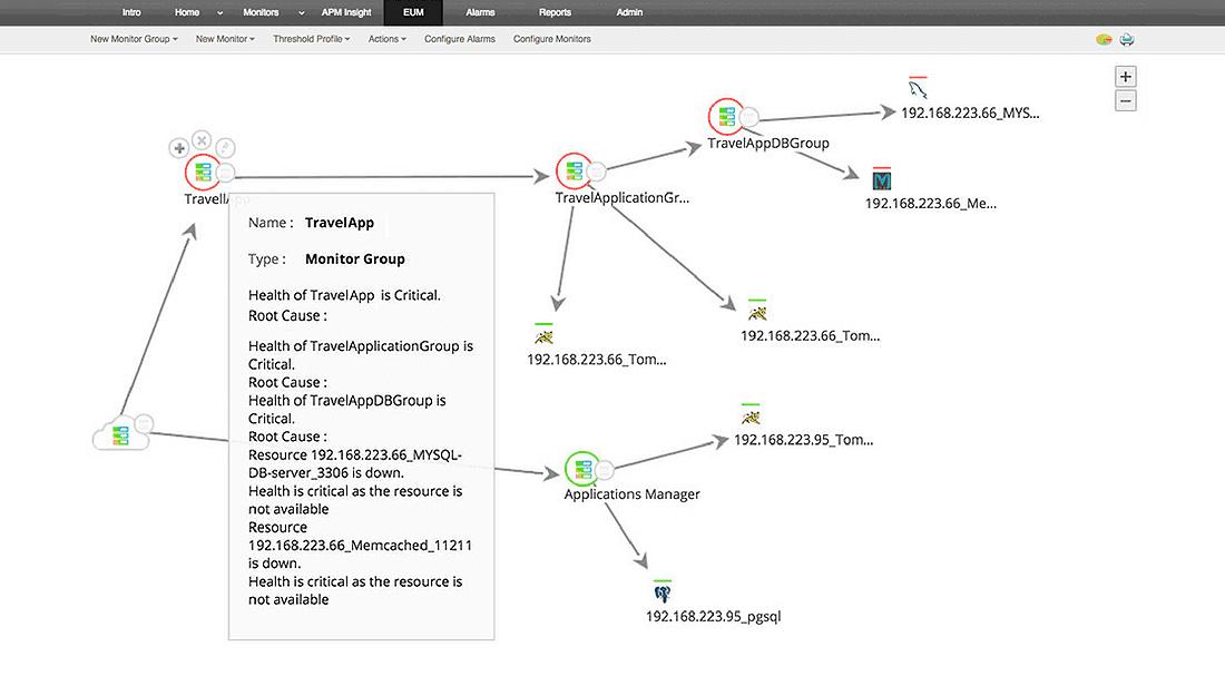 Auto-descubrimiento de topología de aplicaciones y visualización de dependencias