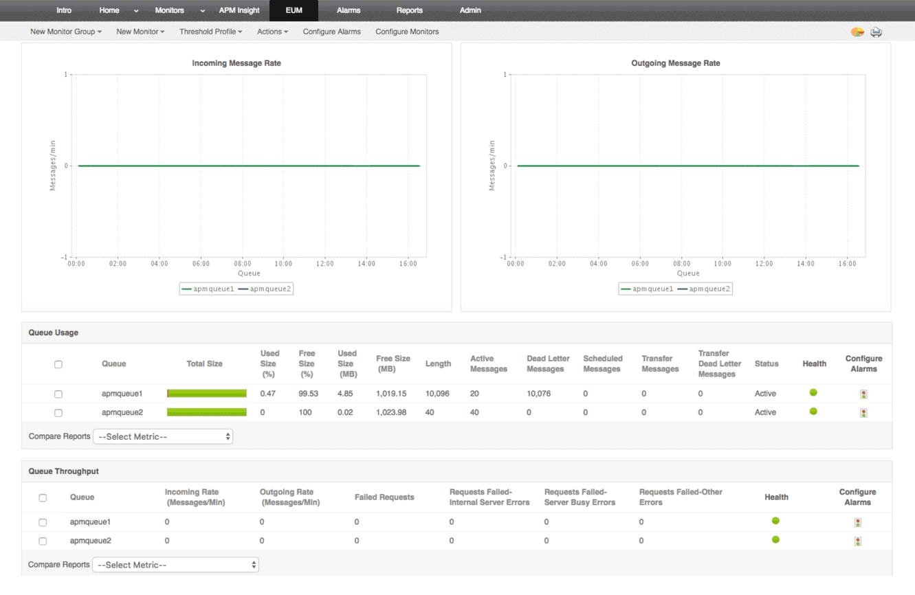 Monitoreo de middleware y componentes de mensajería