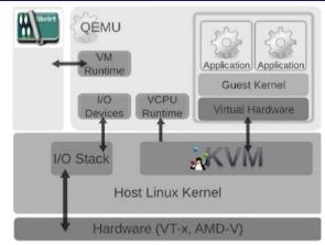 Simplified KVM Monitoring