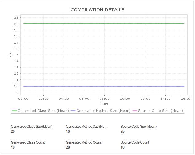Apache Spark RDD Details