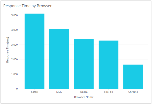 Web User Experience Monitoring - Response Time by Browser, Device and ISP