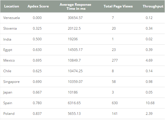 Web User Experience Monitoring - Location and Apdex Scores