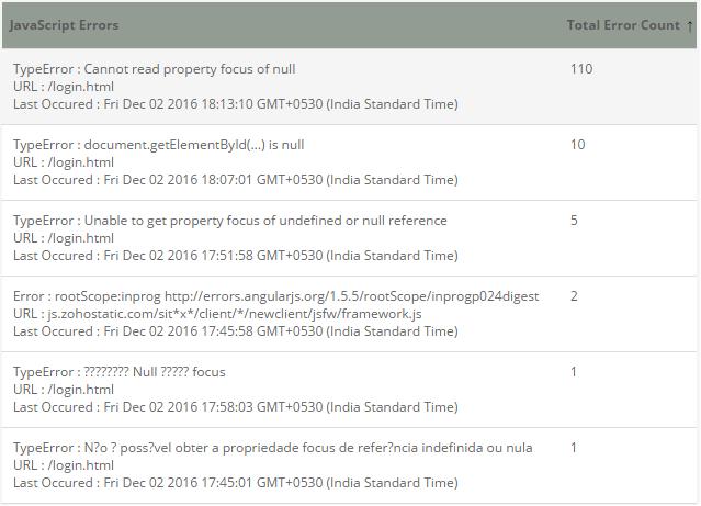 Web User Experience Monitoring - Javascript Errors