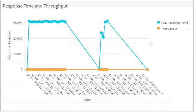 Web User Experience Monitoring - Response Time and Throughput