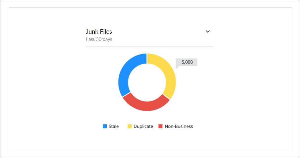 receive alerts for low disk space
