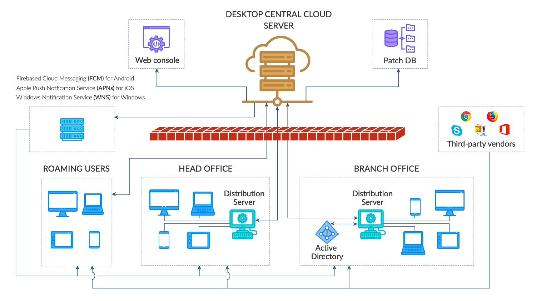 Arquitectura ManageEngine Desktop entral cloud
