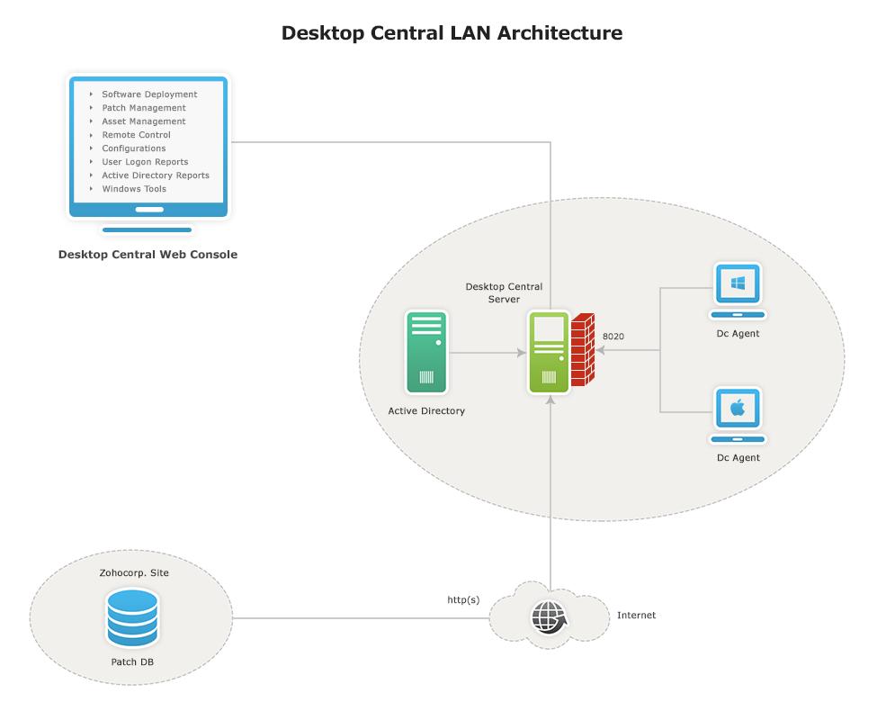 Arquitectura LAN Desktop Central