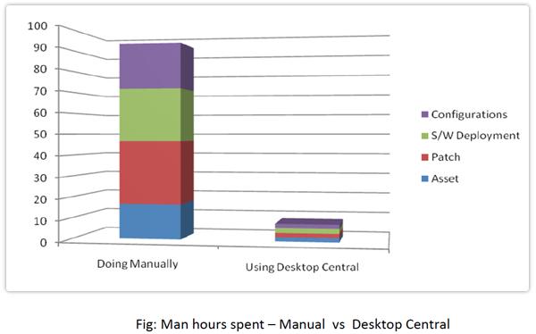 Grafico ROI ManageEngine Desktop Central1