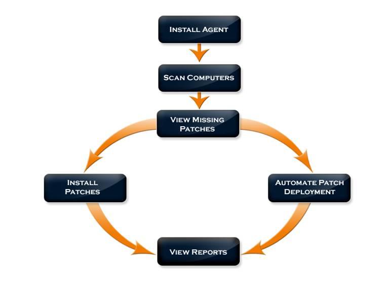 Windows Patch Management Process