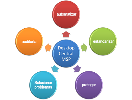 Beneficios de Desktop Management