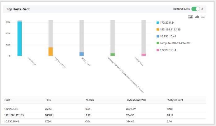 Near Real-time Bandwidth Monitoring