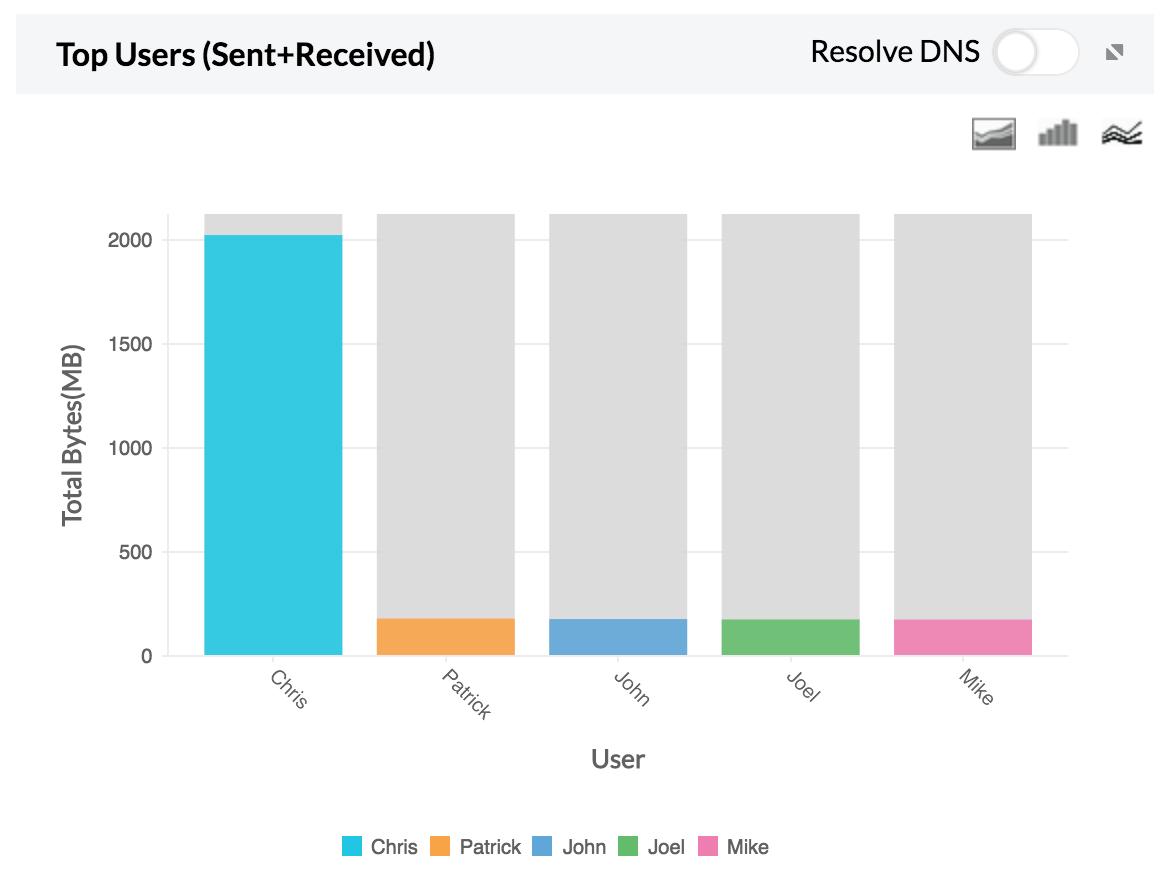 Top user graph