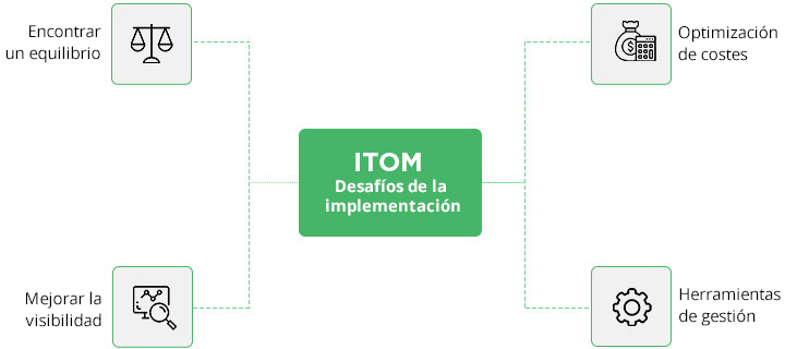 IT Operations Managemenmt (ITOM) - ManageEngine OpManager Plus