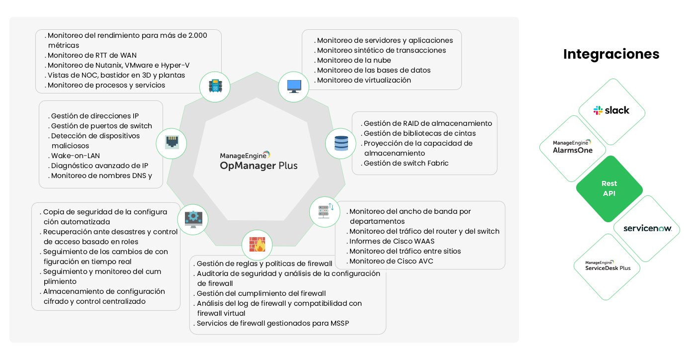 IT Operations Managemenmt (ITOM) Cycle - ManageEngine OpManager Plus