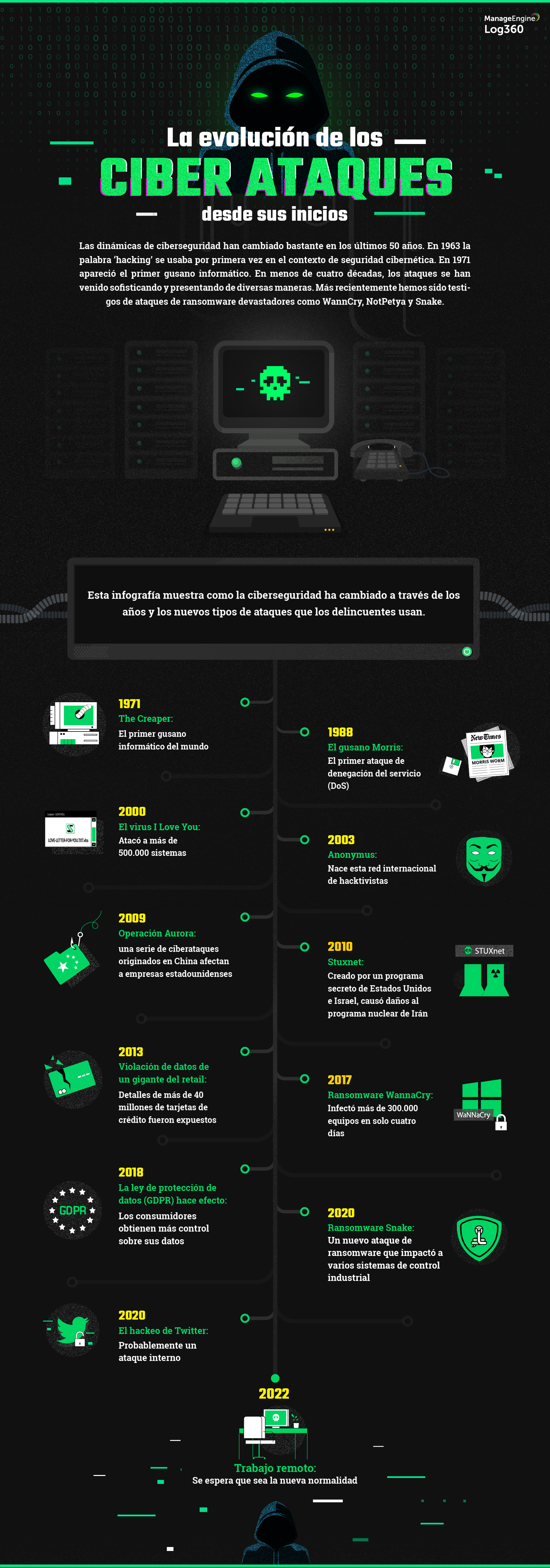 The evolution of cyberattacks