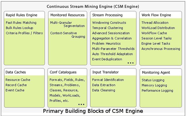 continuous stream miner