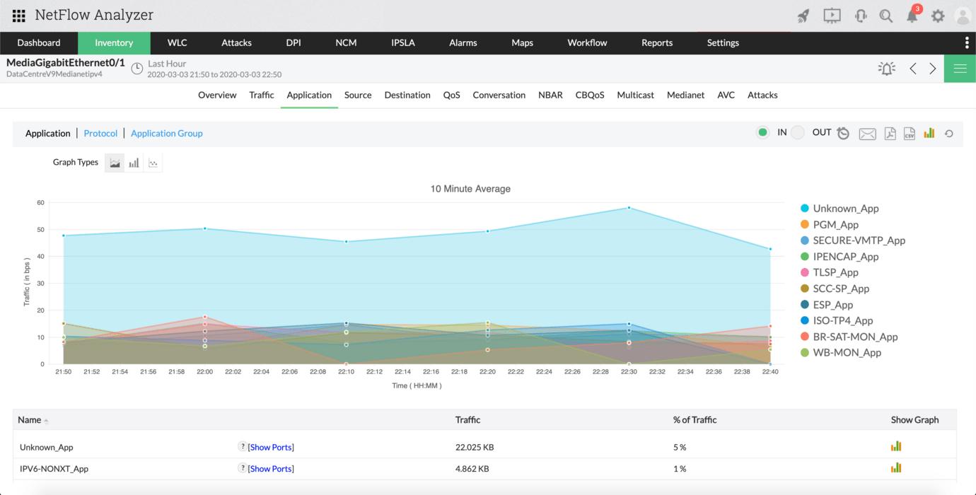 Free Bandwidth Monitor - ManageEngine NetFlow Analyzer