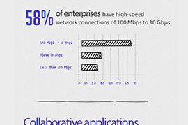 Why there is the rising need for bandwidth control