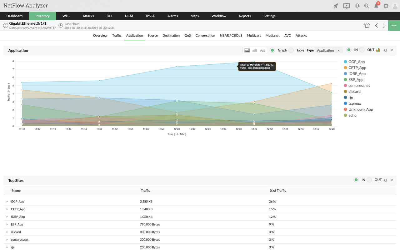 Real Time Network Traffic Monitoring Software - ManageEngine NetFlow Analyzer