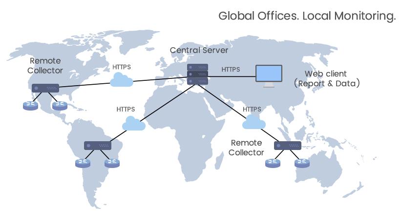 Network Analyzer Software - ManageEngine NetFlow Analyzer