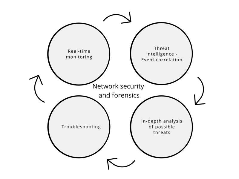 Network Forensics - ManageEngine NetFlow Analyzer
