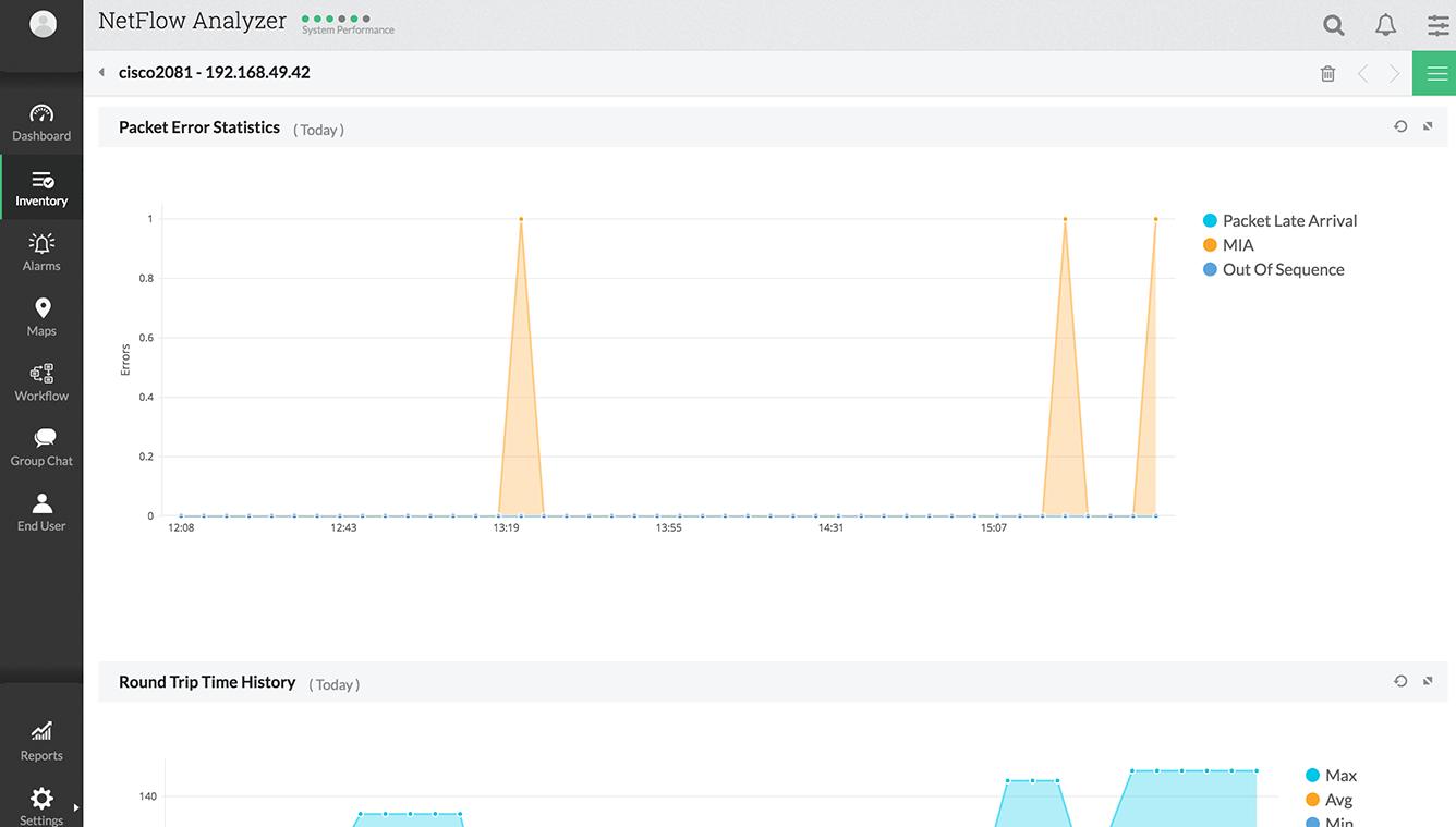 VoIP Error Statistics Graph