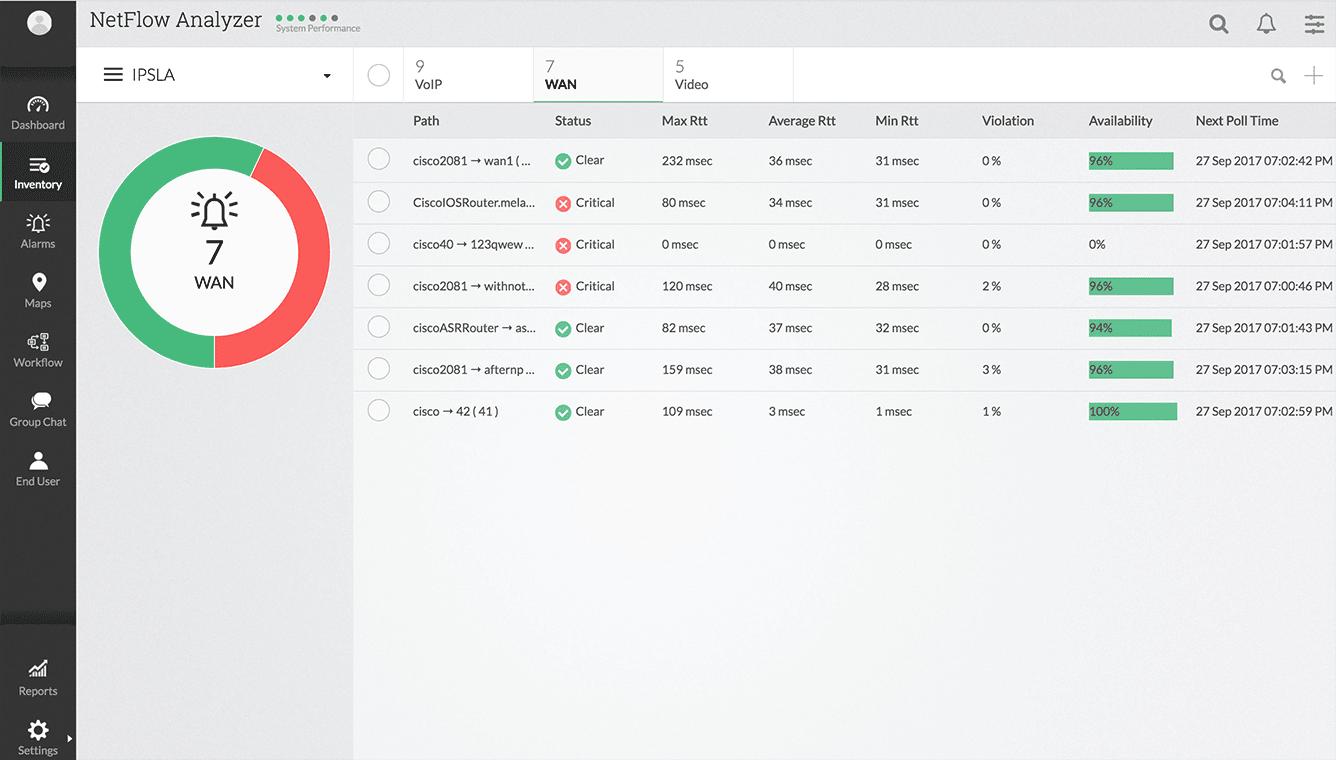 WAN RTT Monitor Overview