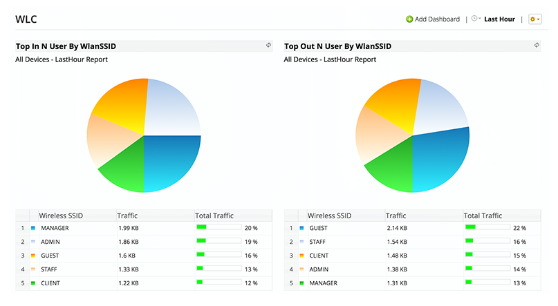 Cisco WLC Monitoring - ManageEngine OpManager