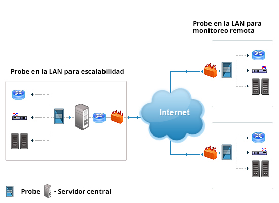 Remote network monitoring - Deployment