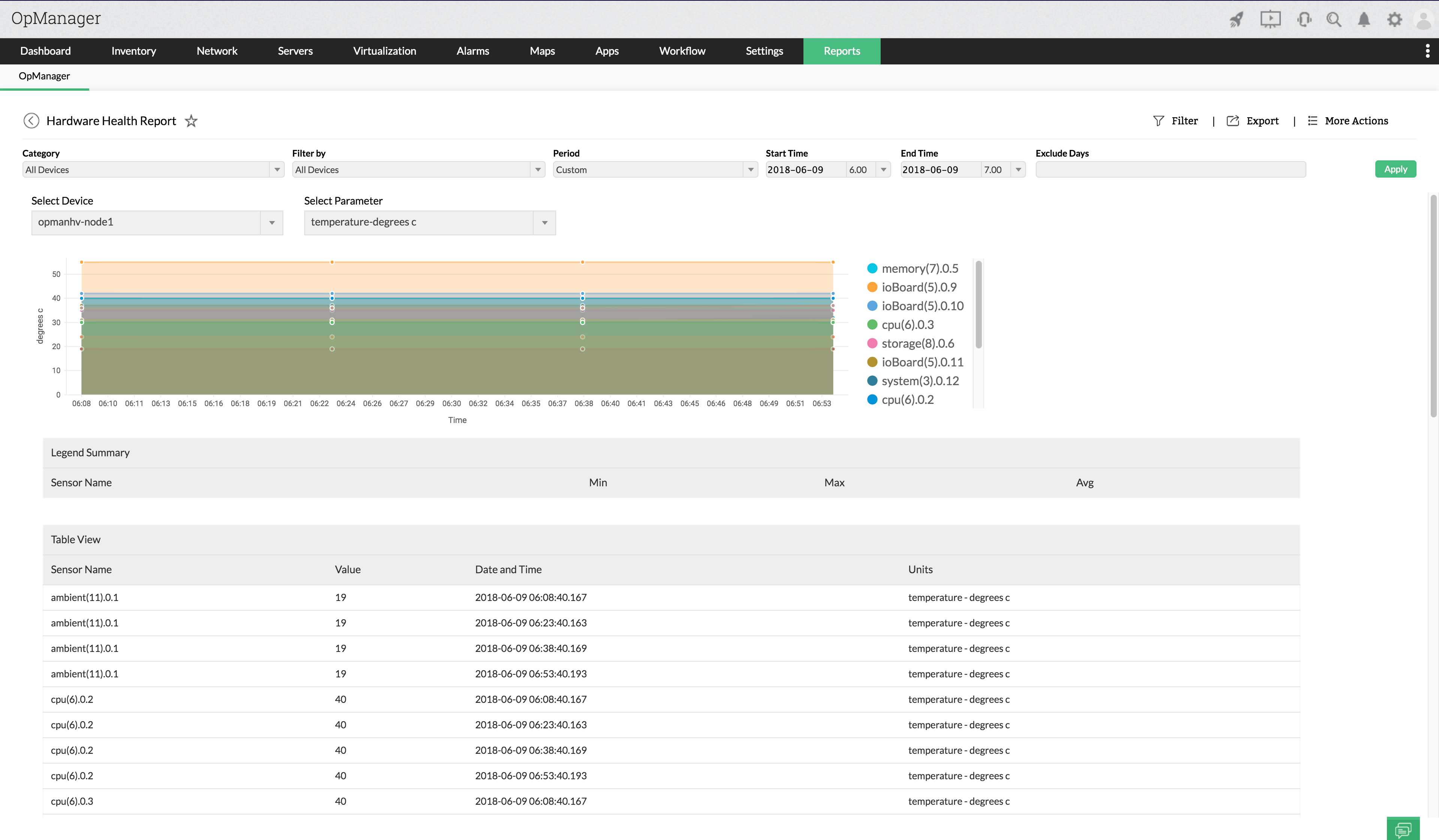 CPU Temperature Monitor Software - ManageEngine OpManager