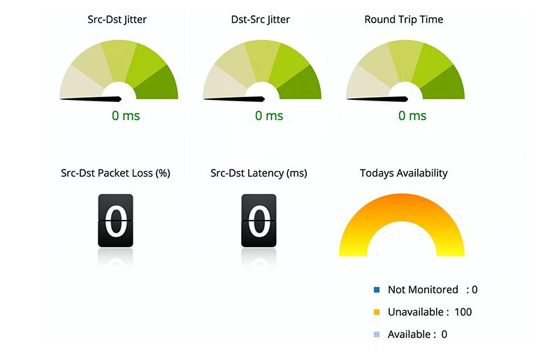 Cisco IP SLA Monitoring - ManageEngine OpManager