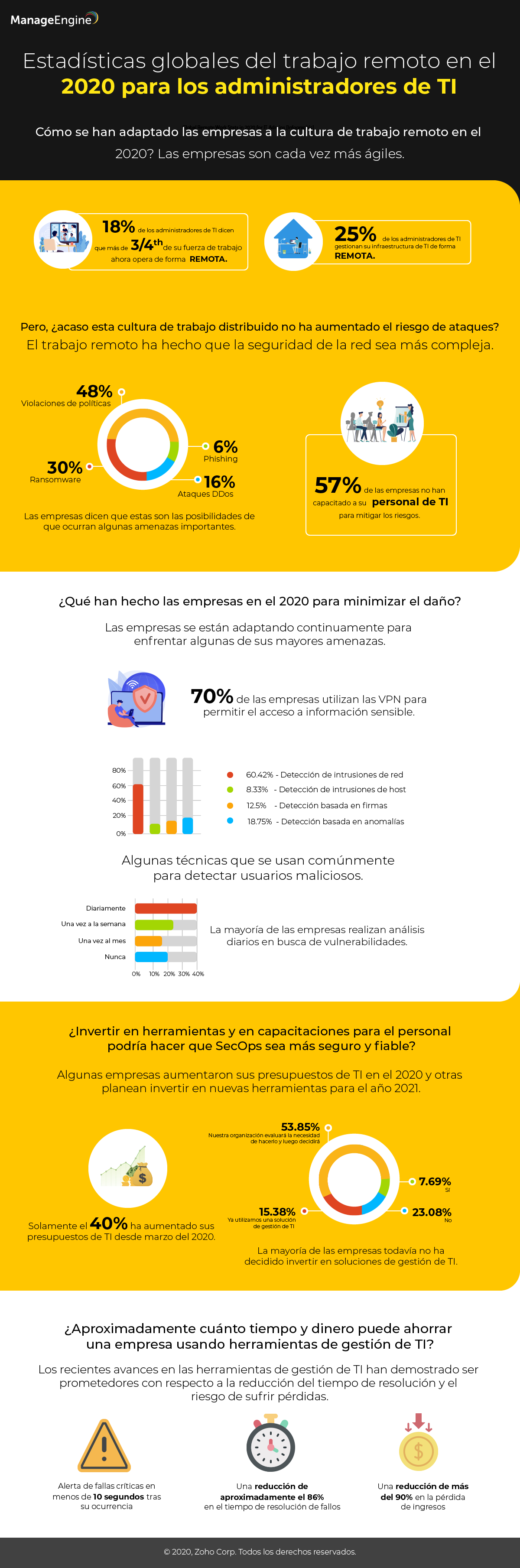 Remote Work Stats 2020 Infographic