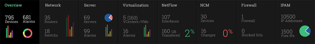 Gráficas de Monitoreo de Redes ManageEngine OpManager