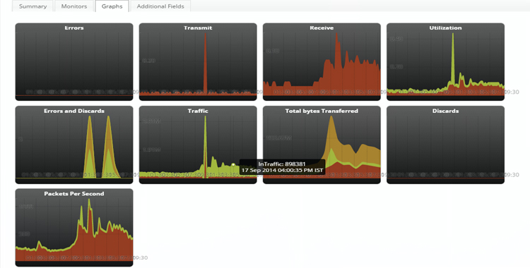 View Real-time Graphs