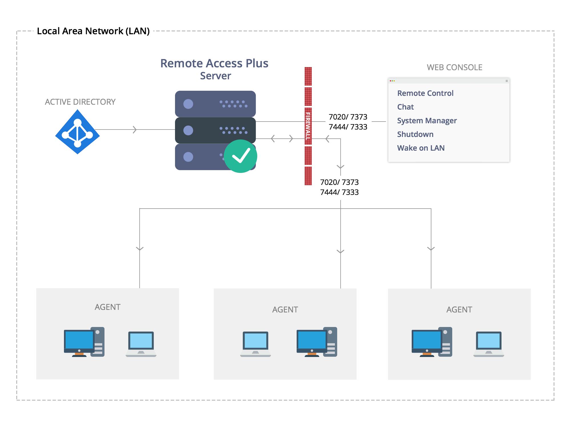 Remote Desktop Management - ManageEngine Remote Access Plus Architecture