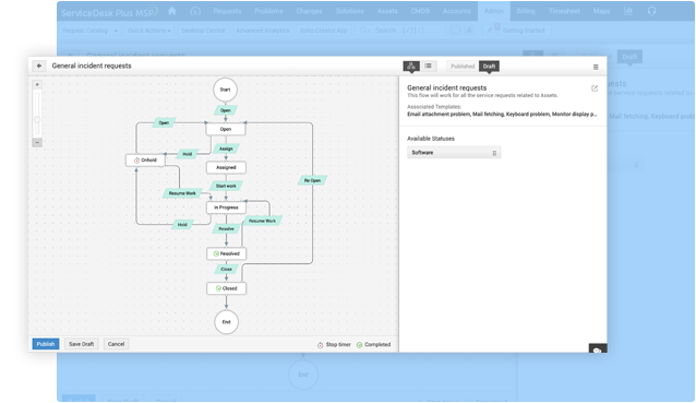 Request management process in MSP