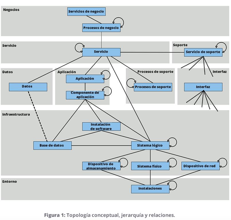 buildingconfiguration item (CI) hierarchy relationships