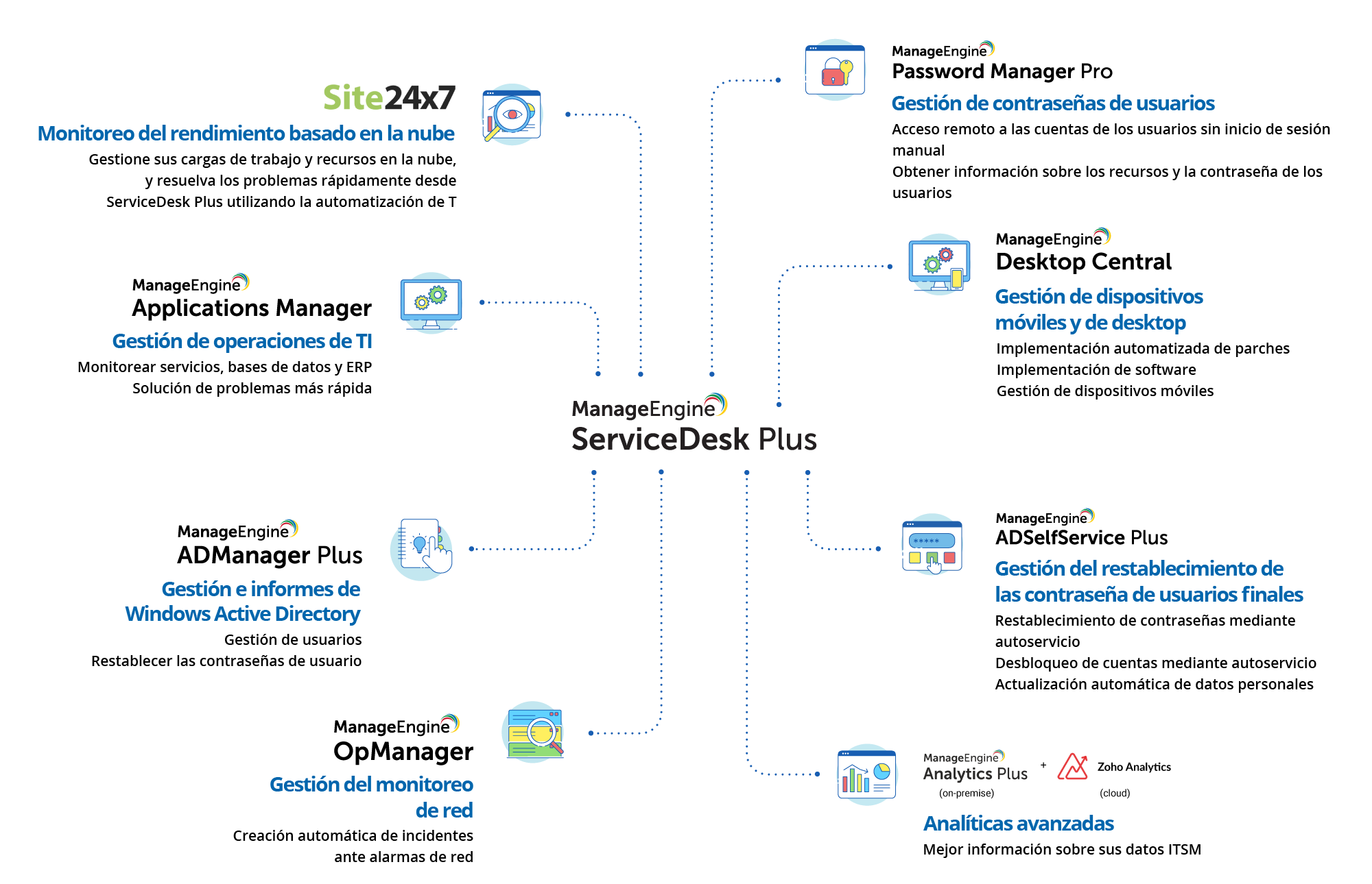 Service desk native integrations workflow