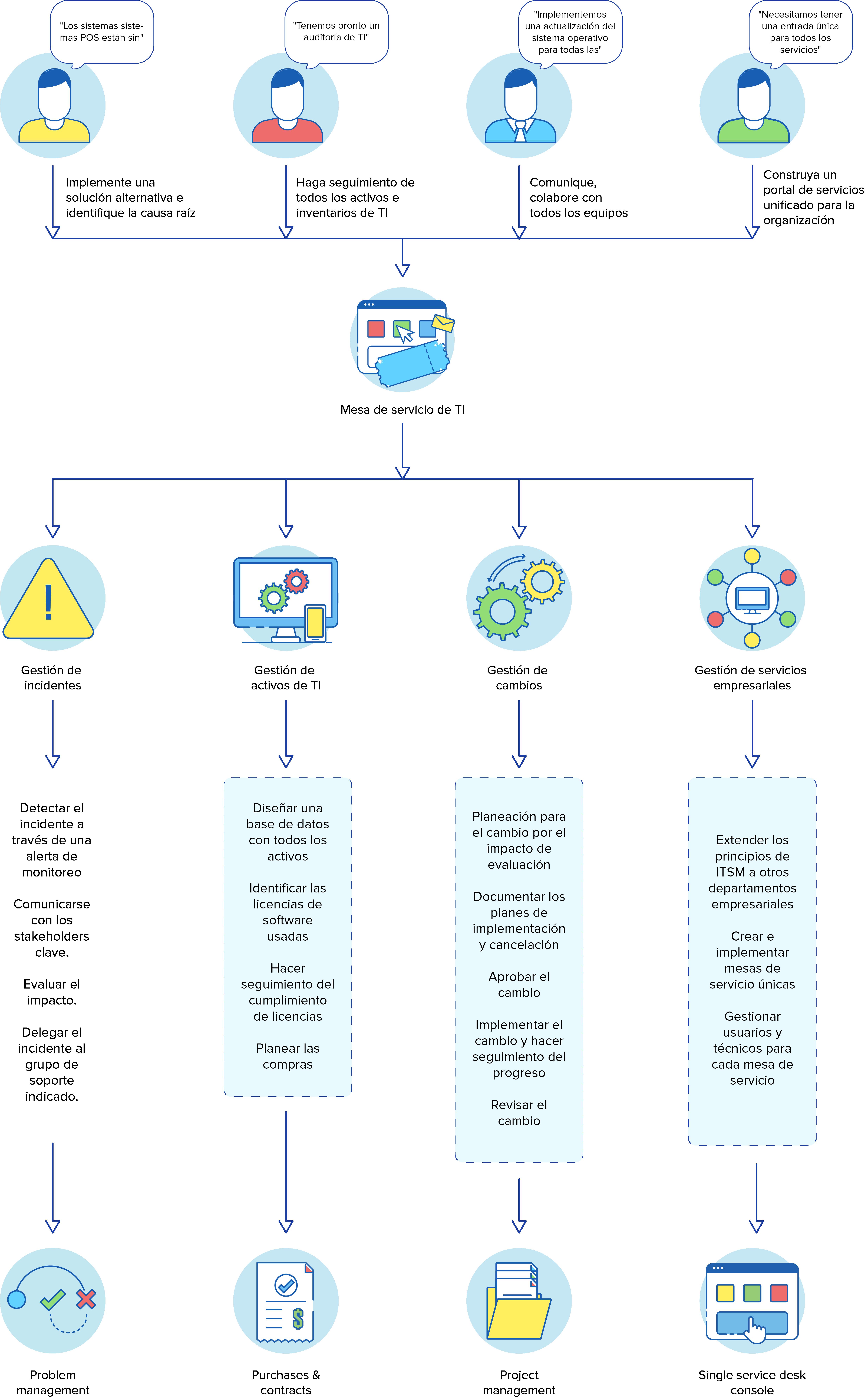 Retail help desk workflow diagram