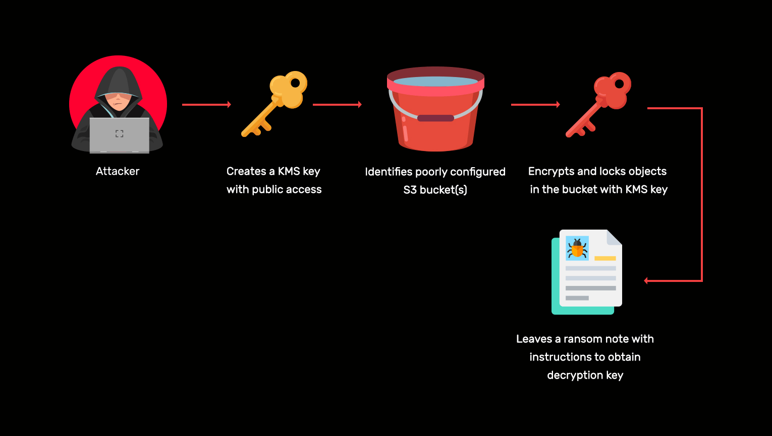 AWS ransomware attack