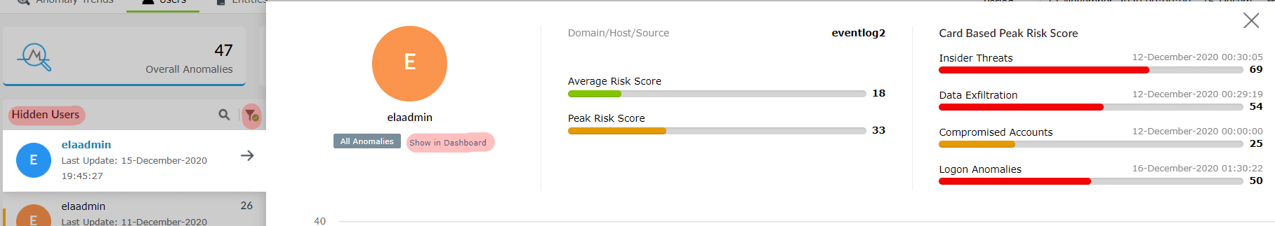 User's anomaly activities and risk scores