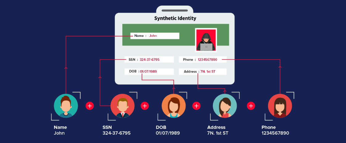 Making of a synthetic identity