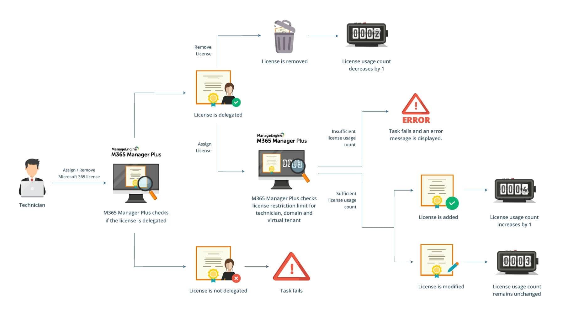 License restriction workflow