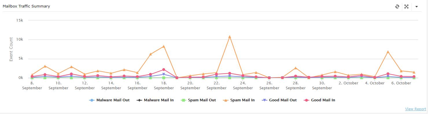 Mail Traffic Summary Dashboard