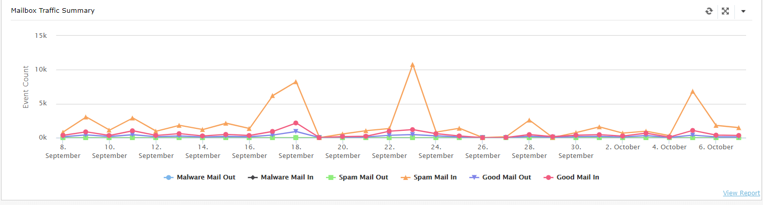 Outbound Mail Summary