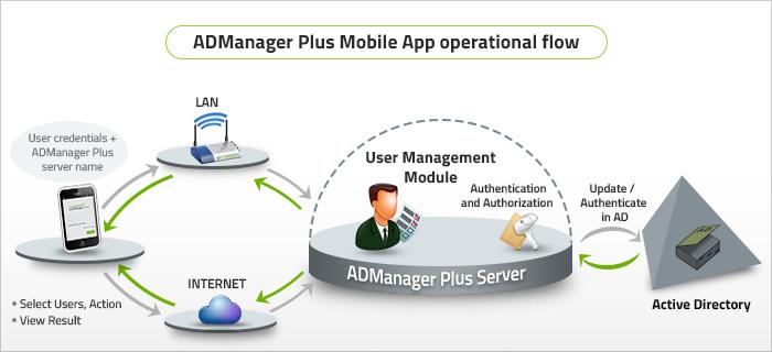 ManageEngine ADManager Plus - Upgrade